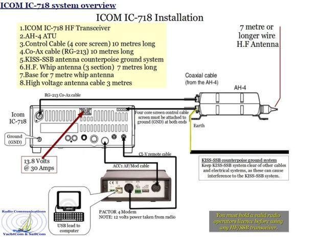 Pactor Icom 718